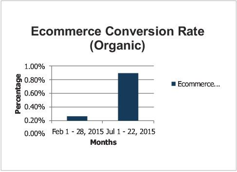 Ecommerce Conversion Rate (Organic)