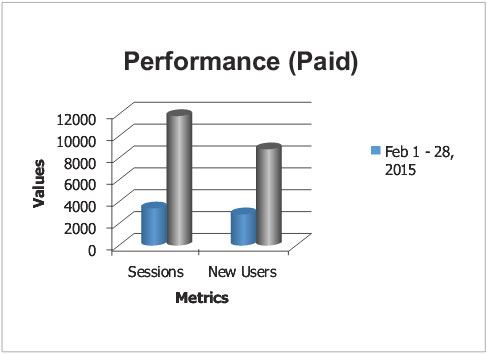 Performance (Paid)