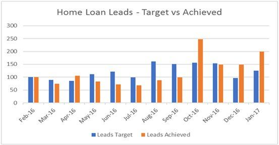 Home loan leads - Target vs Achieved