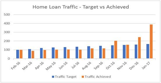 Home loan traffic - Target vs Achieved