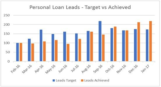 personal loan lead - Target vs Achieved