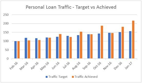 personal loan traffic - Target vs Achieved
