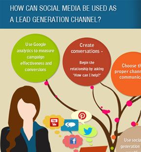 How can social media be used as a lead Generation Channel